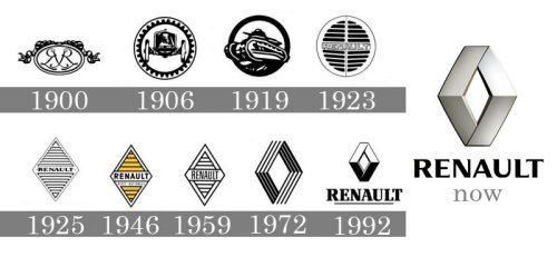 Histoire logo Renault