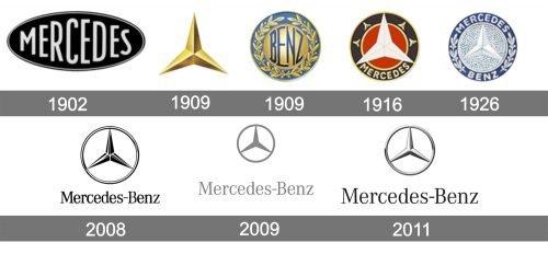 Histoire logo Mercedes