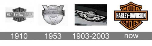 Histoire logo Harley Davidson