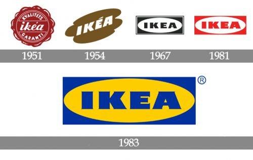 Histoire logo IKEA