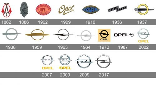 Histoire du logo Opel