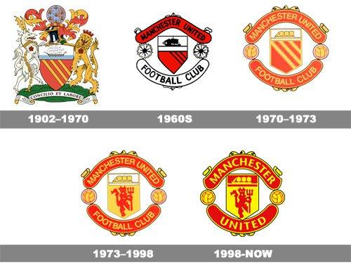 Histoire logo Manchester United