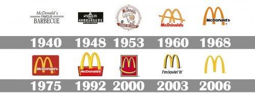 Histoire logo McDonald`s