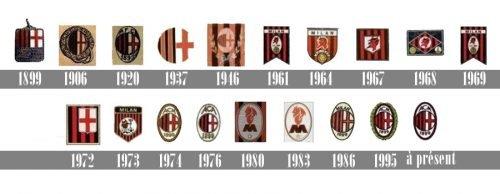 Histoire logo Milan