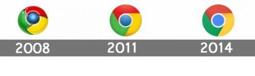 Histoire logo Chrome