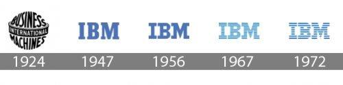 Histoire logo IBM