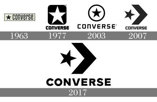 Converse logo histoire
