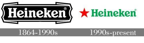 Histoire logo Heineken