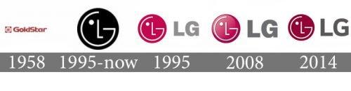 Histoire logo LG