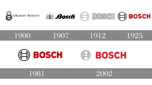Logo Bosch histoire
