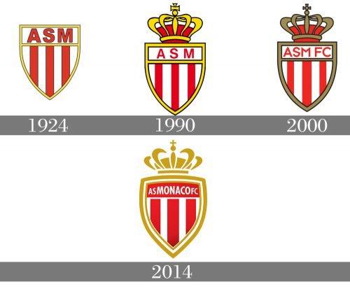 Histoire logo AS Monaco