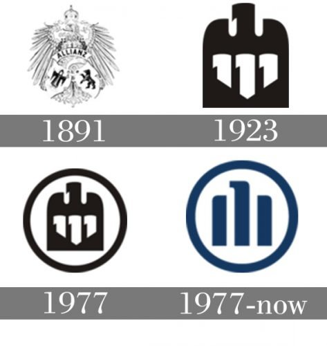 Histoire logo Allianz