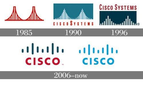 Histoire logo Cisco