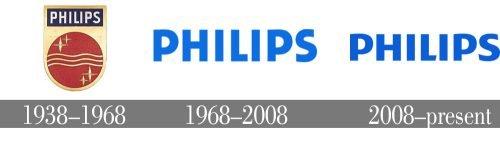 Histoire logo Philips