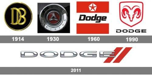 Dodge Logo histoire