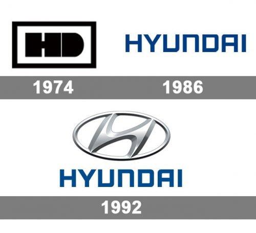 logo Hyundai histoire