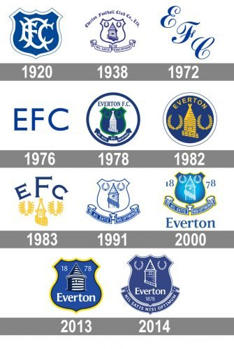 Histoire logo Everton