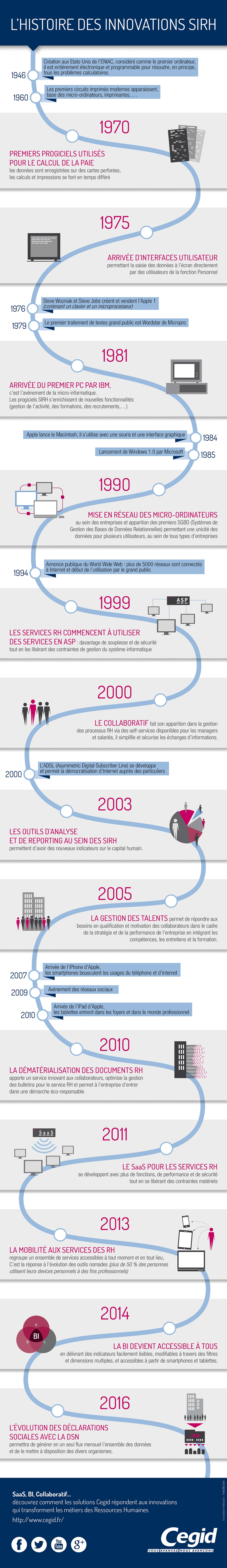 « L'histoire des innovations SIRH », une infographie pour la société Cegid