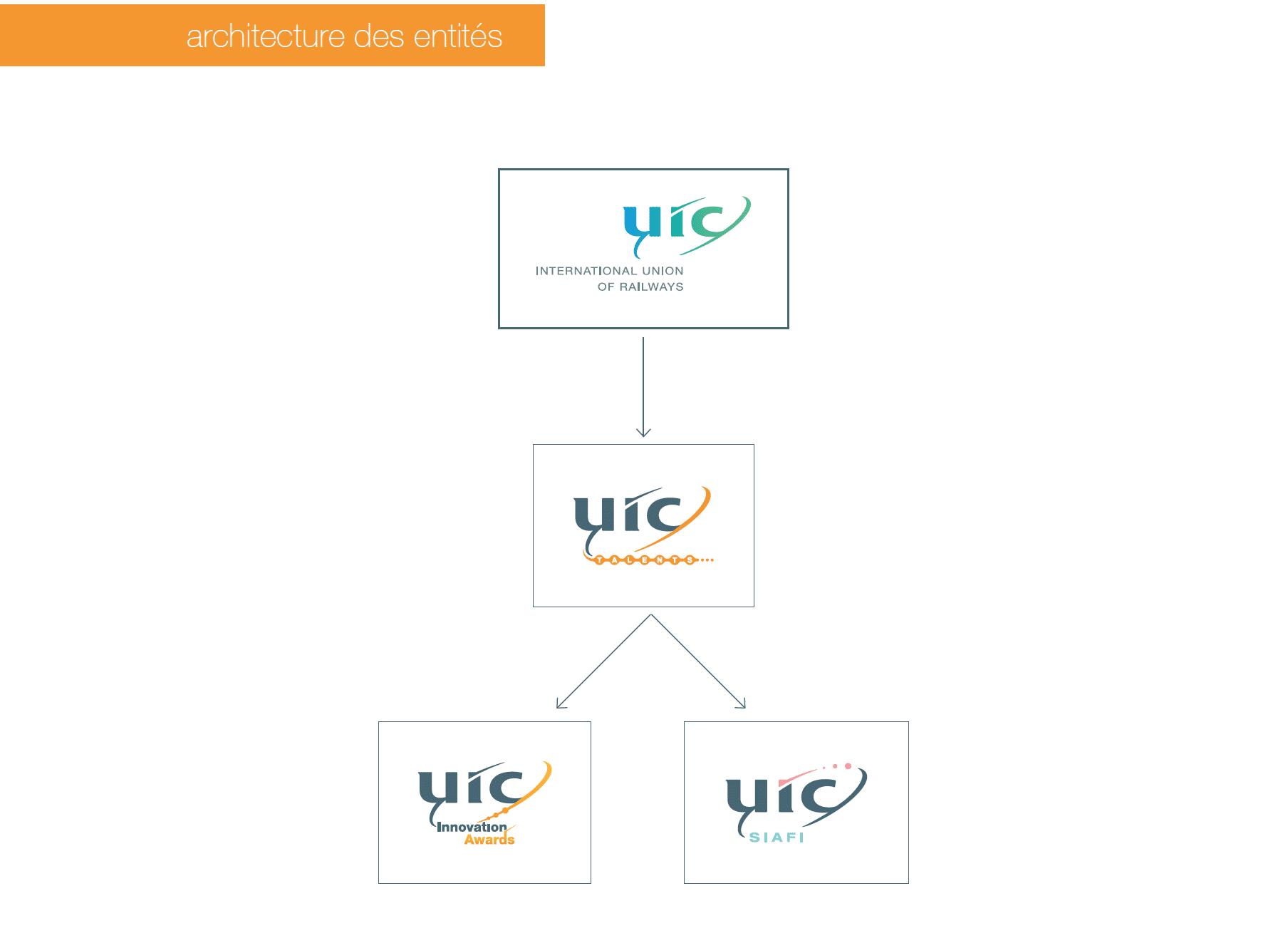 UIC-Logos