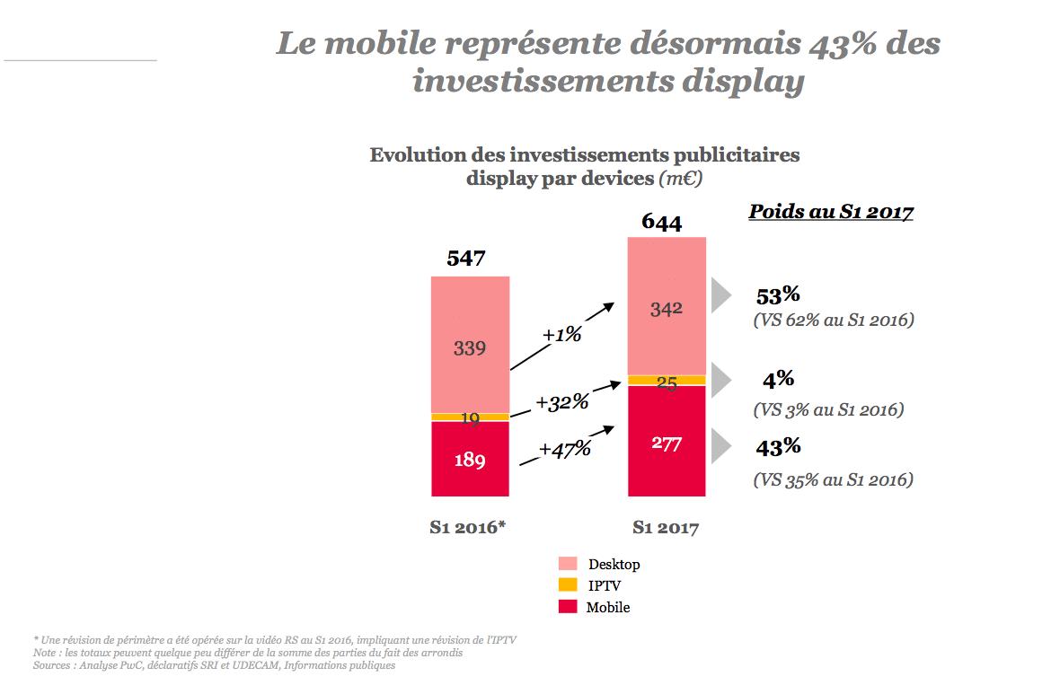 La croissance du mobile s'accélère en 2017