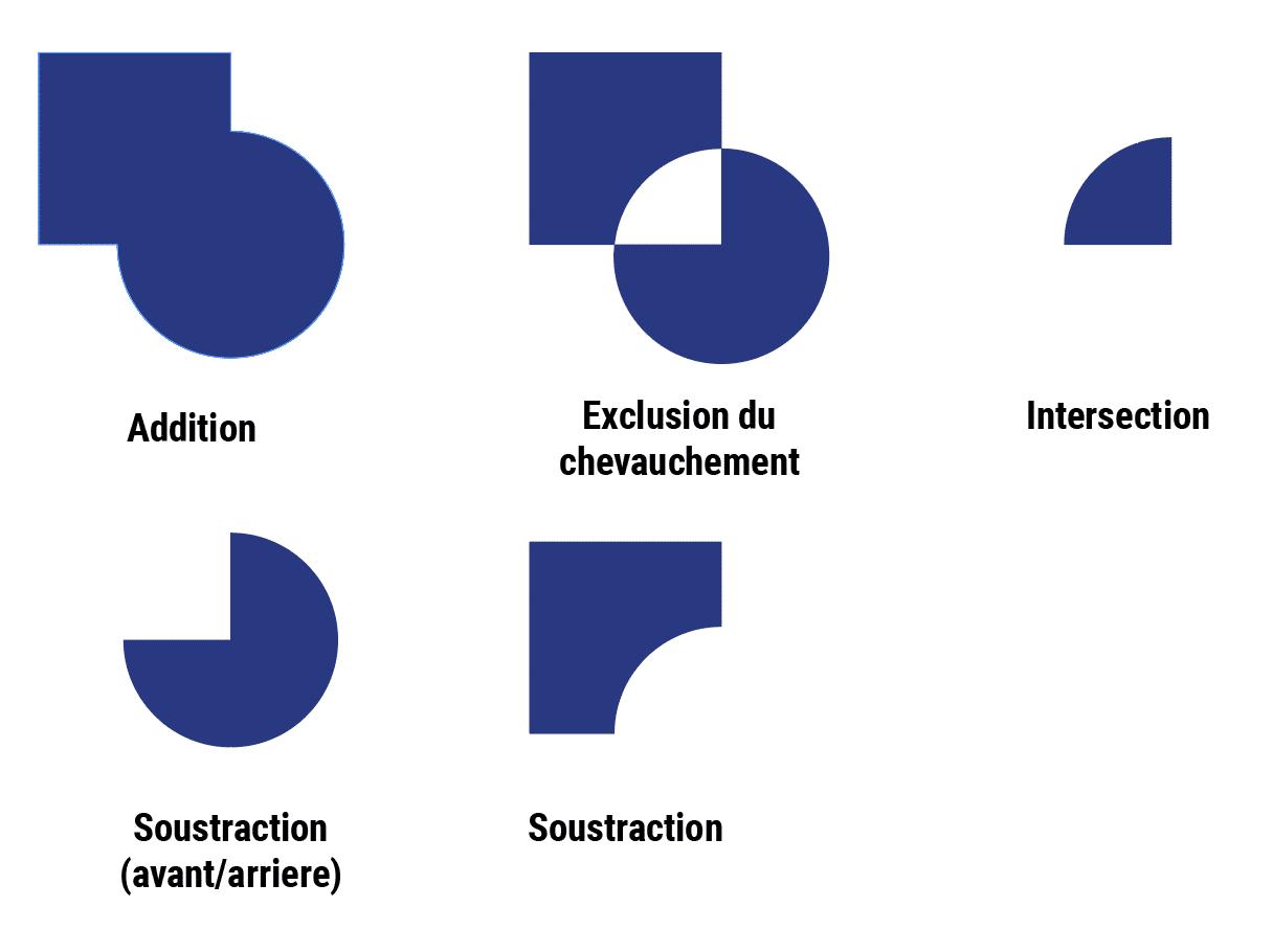 Dans Lexemple De Linfographie Il Sagit Dune Addition Toutes Les Formes Similaires Ensuite Pour Inserer Une Image On Selectionne La Forme