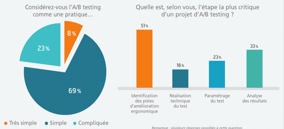 L'A/B testing, une pratique simple