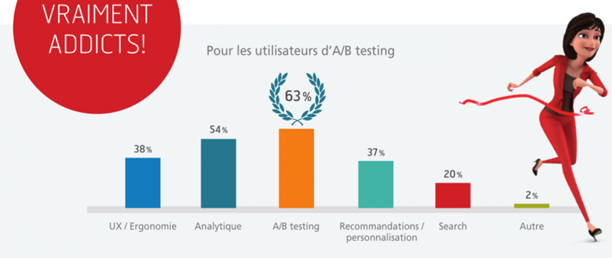L'A/B testing, méthode favorite de conversion